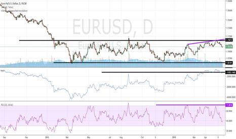 EURUSD: EURUSD still playing channel