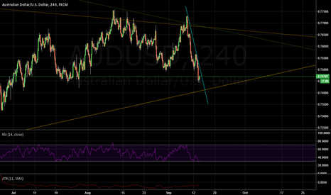 AUDUSD: AUDUSD Potential Long Set Up Developing