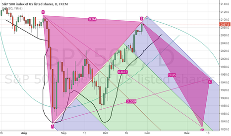 SPX500: hoping to see usd to come down
