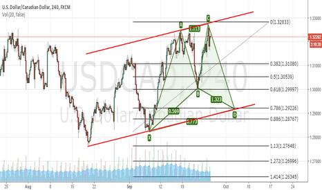 USDCAD: USD/CAD Short TF4hr