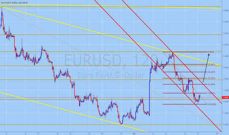 EURUSD: AUDUSD Trading Forecast for June 15, 2016