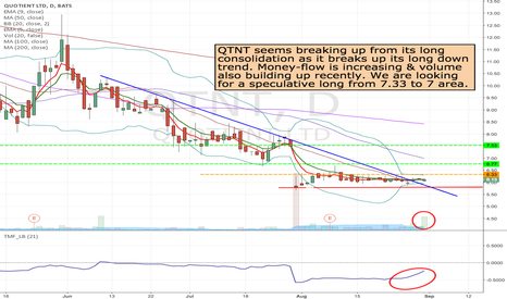 QTNT: QTNT - Long from 6.33 to 7 area