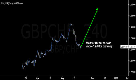 GBPCHF: #GBPCHF could surprise many to move higher