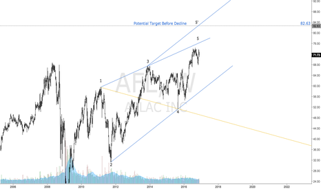 AFL: $AFLAC! | Wolfe Wave Near Completion | Bears Looming Above