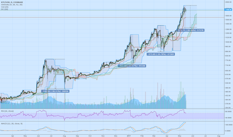 BTCUSD: BTC Overbought and Ready To Correct ~30%