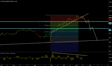 DXY: Dollar Index 2H - Sell