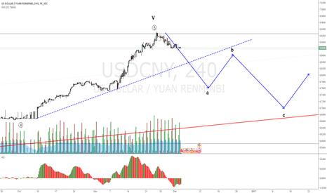 USDCNY: USDCNY short setup for corrective move