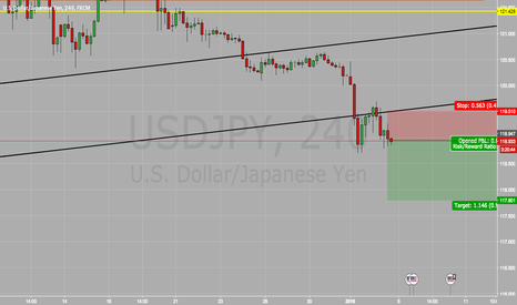 USDJPY: USD/JPY SELL SELL SELL