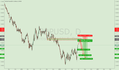 GBPUSD: short gbp after Brexit referendum