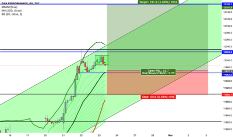 DAX: Dax Trading Idea 23.02/24.02