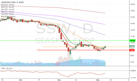SSW: SSW- Quick Long from$934 to $10.33