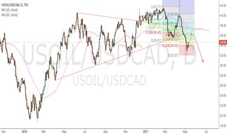 USOIL/USDCAD: oil still may go up before going down
