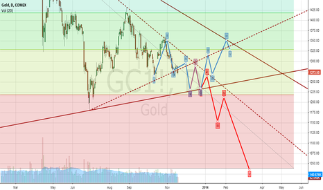 GC1!: GOLD WILL BE...