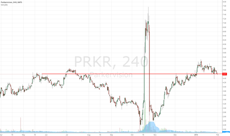 PRKR: ParkerVision PRKR is now falling