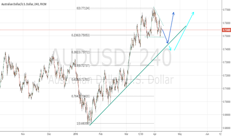 AUDUSD: LONG AFTER THE CONSOLIDATION  BREAK UP.