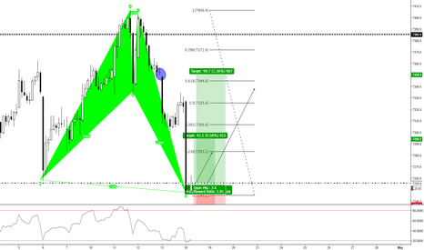UKX: FTSE 100 (1Hr) Bullish ?