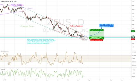 ZEUS: ZEUS [Olympic Steel] undervalued: Trend reversal?