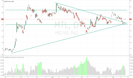 MTL: Broke Out if its trend