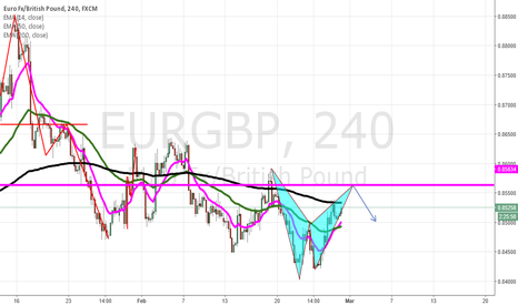 EURGBP: complete partern