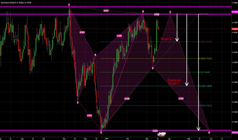 AUDUSD: AUDUSD SELL UPDATE