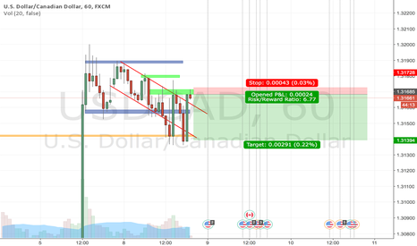 USDCAD: I just got in this position