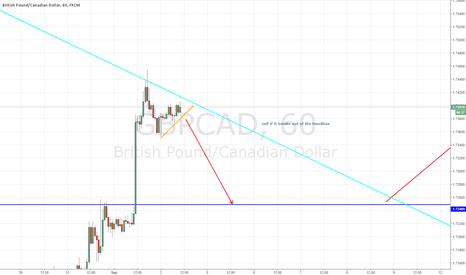 GBPCAD: GBP/CAD - 100++ PIPS POTENTIAL SHORT