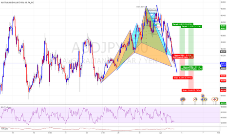 AUDJPY: Two Potential Cypher Completion with ABCD Pattern
