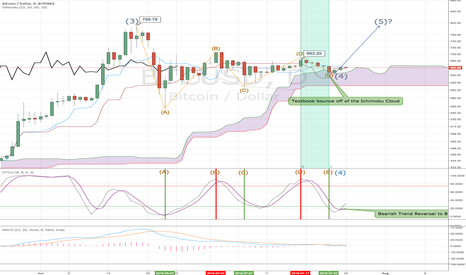 BTCUSD: BTCUSD: Contracting Triangle ABCDE Complete. Wave 4 As Well?