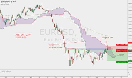 EURUSD: EURUSD SHORT ENTRY