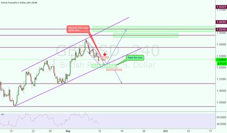 GBPUSD: GBP/USD Next Long Move