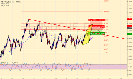 USDCHF: GO IN