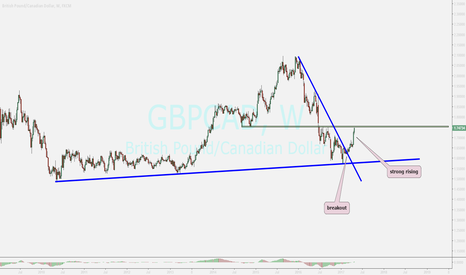 GBPCAD: gbpcad....rising