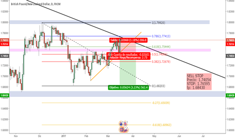 GBPNZD: Sell Stop en GBPNZD