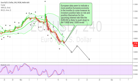 EURUSD: EURUSD Risk on sentiment over-rides