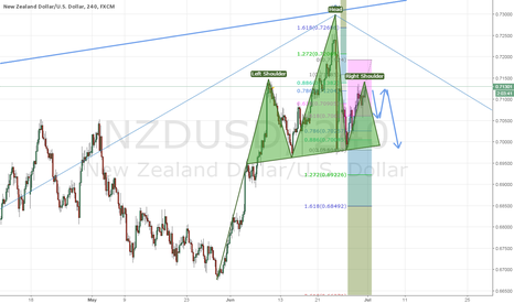 NZDUSD: NZDUSD - 3 Reasons to Sell