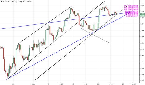 NGAS: ngas trendline line idea