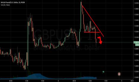 GBPUSD: Gbpusd A Long Way Down