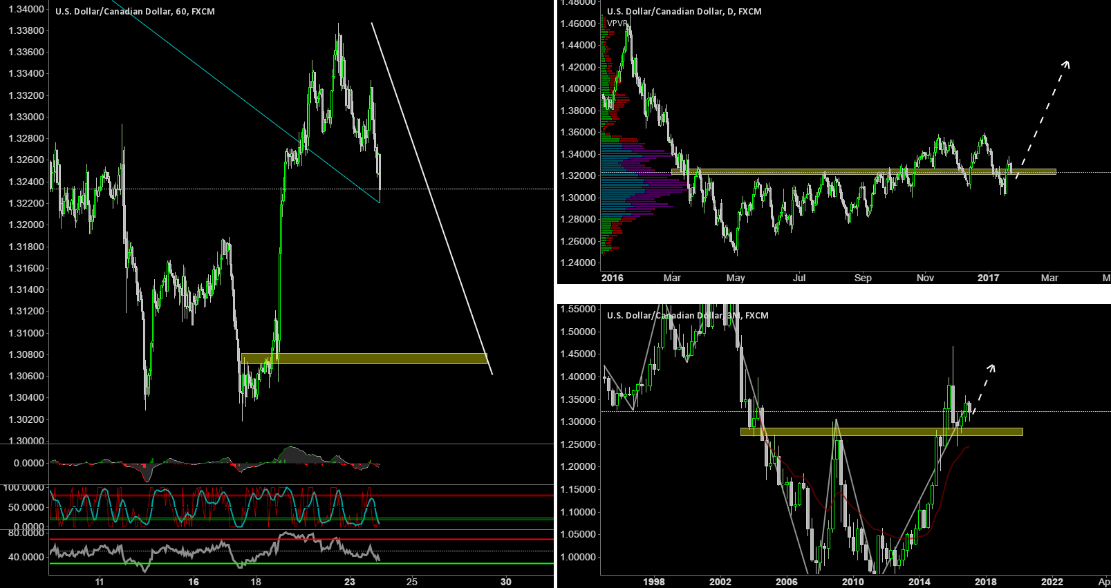 USDCAD with a good potential to go nord