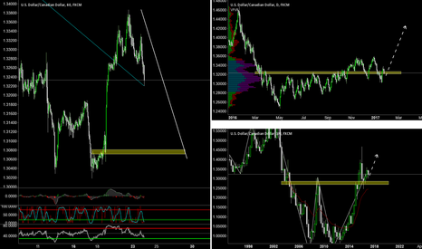 USDCAD: USDCAD with a good potential to go nord