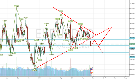 EURUSD: Eurusd Analysis