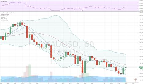 XAUUSD: Золото продолжает коррекционное движение вниз