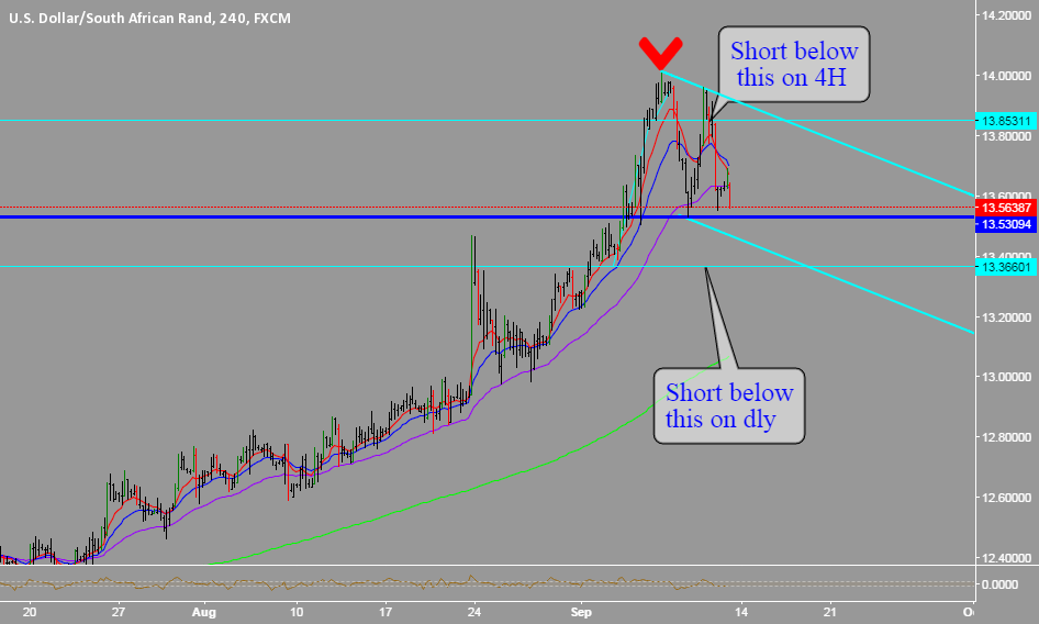 USDZAR: SHORT BELOW THIS =>>>