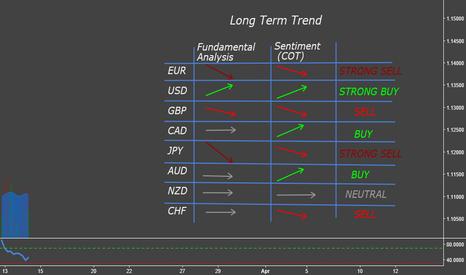 EURUSD: Long Term Trade