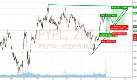 PYPL: Paypal GAP (Visa-Card-Deal)