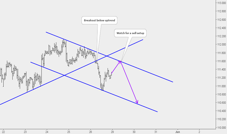 USDJPY: USDJPY: Selling is Our Option