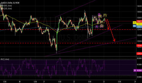 XAUUSD: XAUUSD: WATING FOR THE SMALL CHANNEL BROKE TO CONFIRE BEAR