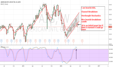AIG: AIG: Showing Bearish Price Action
