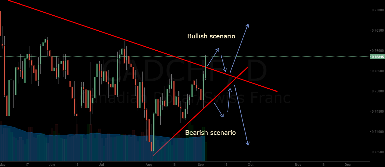 CADCHF broke important daily trendline, seems to be going up.