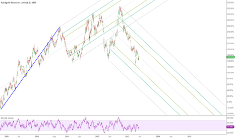 GOLD: huge trend is bullish