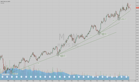 M: Macys - Another Retail Long Term Trend